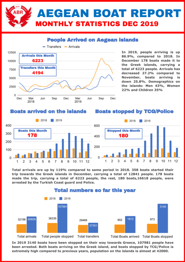 ABR Monthly report December 2019 1