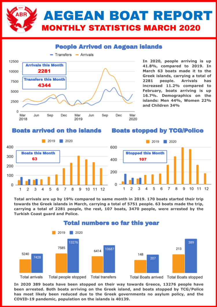 ABR Monthly report March 2020 1
